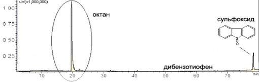 E:\Документы\!Университет\!!Озонирование\Хроматограммы\азот низ 1.jpg