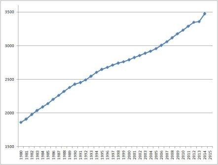 D:\учеба\Cтатья\График роста ссср-2015.jpeg