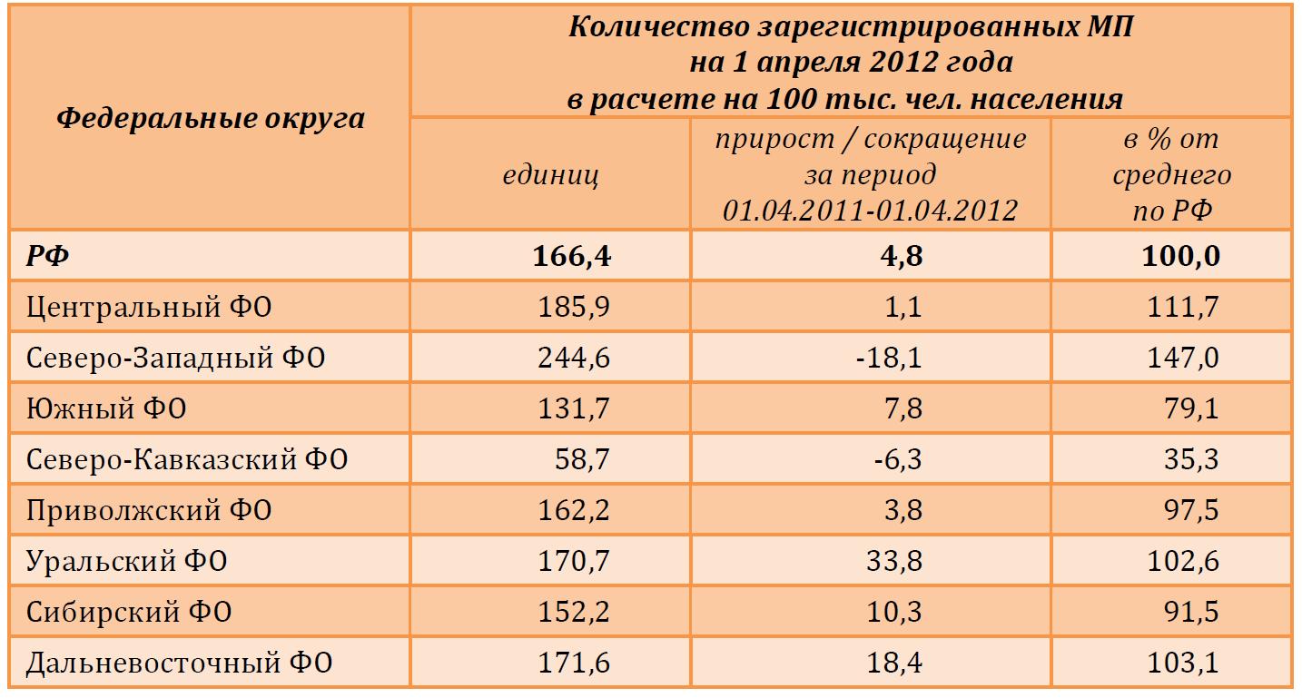 Малые средние и крупные предприятия реферат 1284
