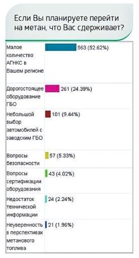 Результаты голосования на белорусском сайте ОАО «Газпром трансгаз Беларусь»: www.metan.by
