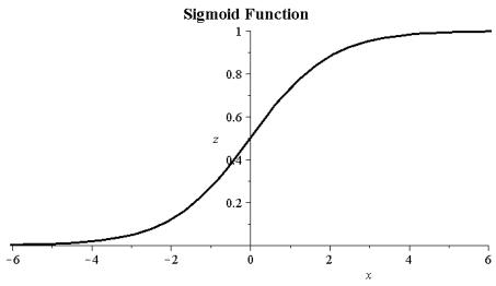 Картинки по запросу бинарный сигмоид