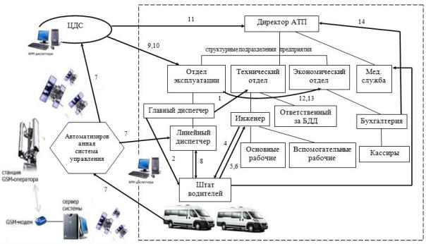 ис. 1. Модернизованная схема осуществления регулярных пассажирских перевозок на предприятие.tif