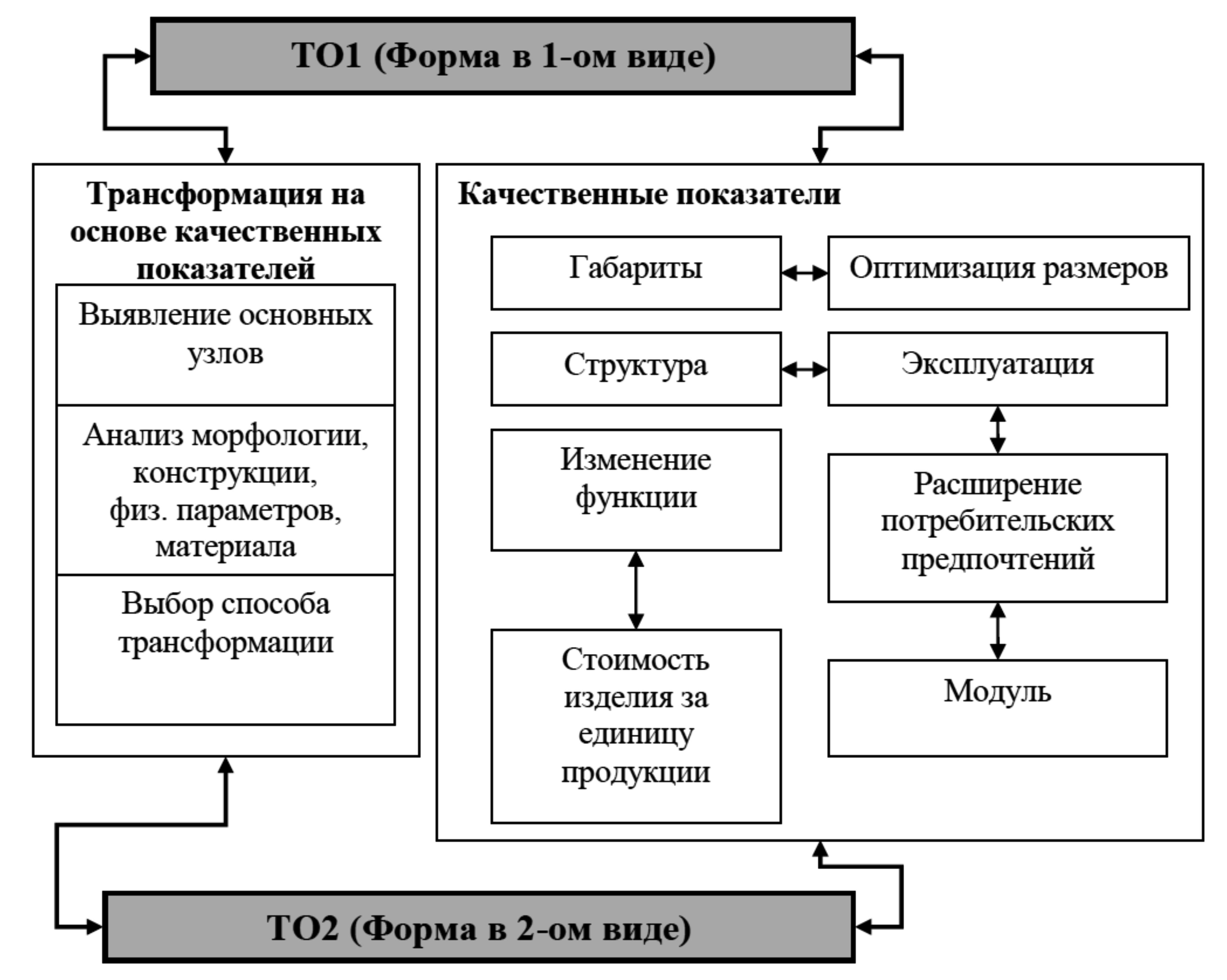 Схема алгоритм дизайна