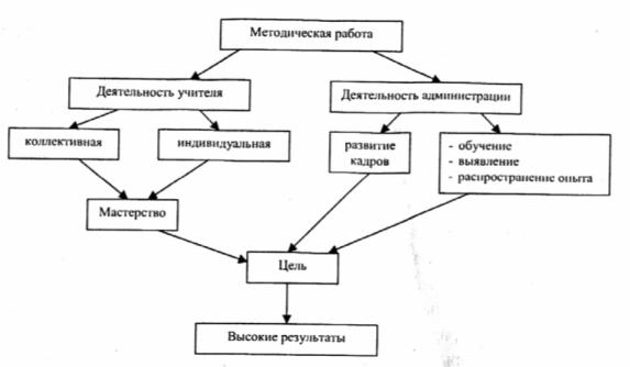 Схема модели методической работы в доу елена царева дизайнер