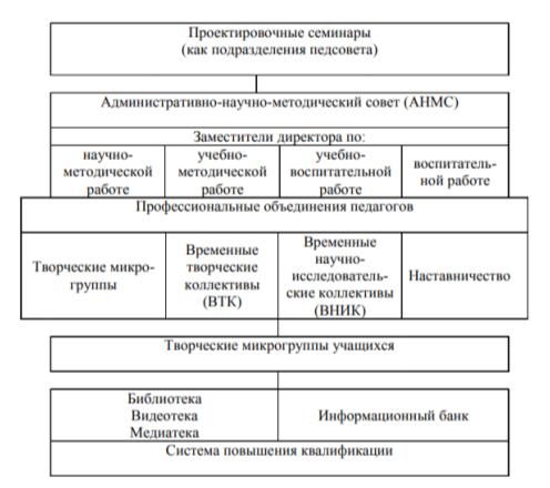 управленческие модели организации методической работы
