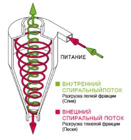 C:\Users\n.izvekova\Desktop\Hydrozyklone-AKA-VORTEX-03-ru_4691.png