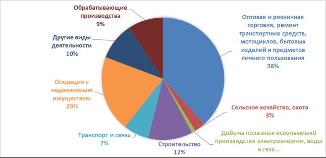 Изображение - Проблемы современного малого бизнеса в россии в 2019-2020 году 55803.001