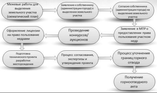 Учет пособий по временной нетрудоспособности 2013