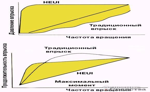 Сравнение характеристик традиционной системы впрыска и HEUI
