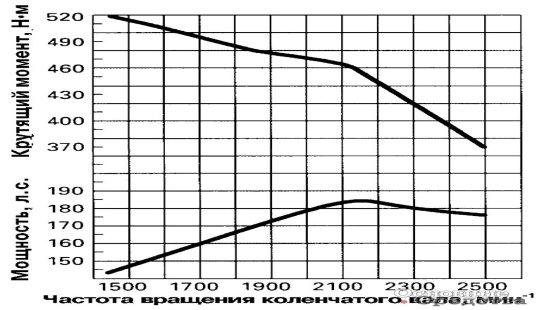 Внешняя скоростная характеристика двигателя Caterpillar 3126 демонстрирует завидную «тяговитость»