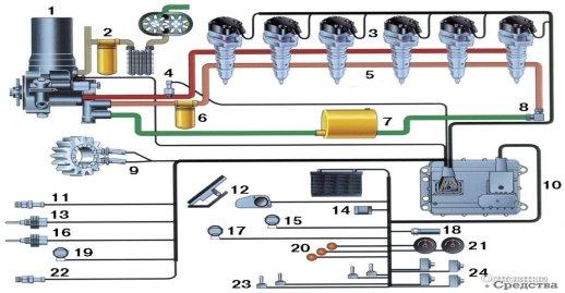 [b]Cхема системы HEUI:[/b] 1 – гидронасос; 2 – система смазки двигателя; 3 – насос-форсунки; 4 – электромагнитный клапан упарвления давлением в масляной магистрали высокого давления; 5 – топливная магистраль высокого давления; 6 – топливный фильтр; 7 – топливный бак; 8 – клапан поддерживания давления в топливной магистрали; 9 – датчик частоты вращения и момента впрыска ; 10 –электронный блок управления; 11 – датчик давления наддува; 12 – датчик положения педали «газа»; 13 – датчик температуры охлаждающей жидкости; 14 – интерфейс; 15 – реле горного тормоза (в системе выпуска); 16 – датчик температуры всасываемого воздуха; 17 – трансмиссионное реле; 18 – спид-сенсор машины; 19 – реле подогрева всасываемого воздуха; 20 – контрольные лампы; 21 – спидометр и тахометр; 22 – датчик атмосферного давления; 23 – включатели специальных режимов; 24 – концевые выключатели («нейтраль», стояночный тормоз)