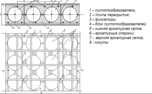 схема устройства пустотообразователей.png