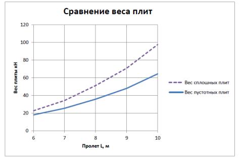 сравнение веса плит.png