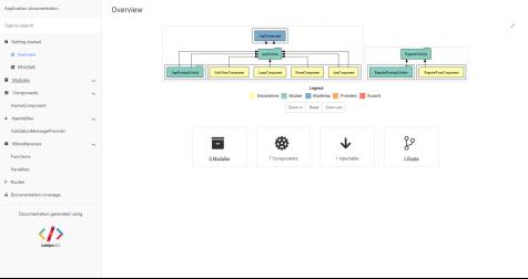 Автоматическая поддержка документации Asp Net Core и Angular