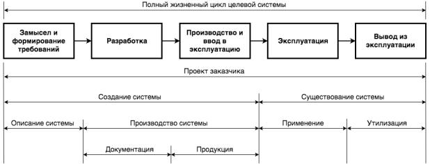 C:\Users\vladimirs\Desktop\ЖЦ системы.png