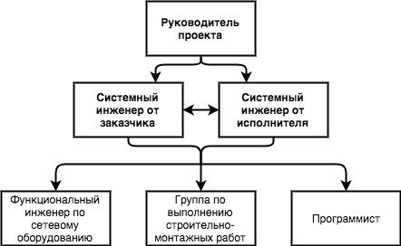 C:\Users\vladimirs\Desktop\Структура команды.png