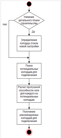D:\конф ЗША\гис\Untitled Diagram.png