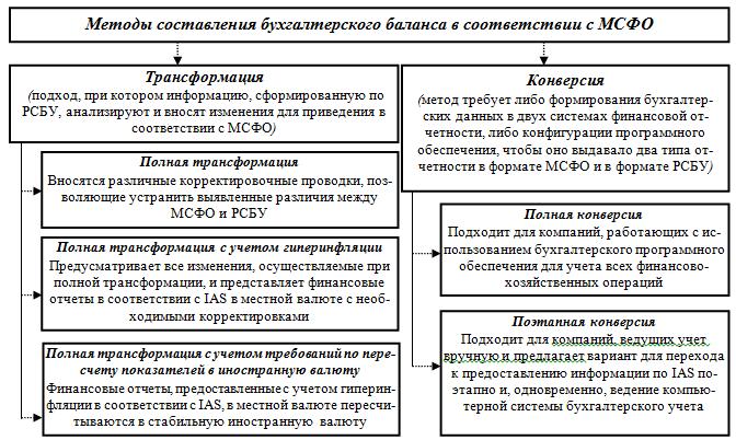 Составление финансовой отчетности