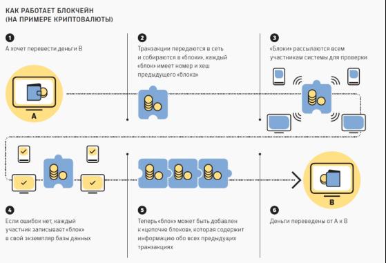 Картинки по запросу как работает блокчейн