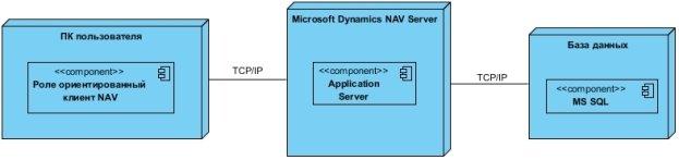 C:\Users\Джагернаут\Desktop\Диплом\Deployment Diagram1.jpg