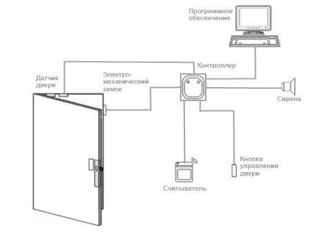 avtonomnye-sistemy-kontrolya-dostupa-so-sborom-dannyh.jpg