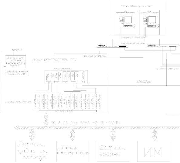 Часть структурной схемы АСУ ТП на базе ПТК ТЕКОН