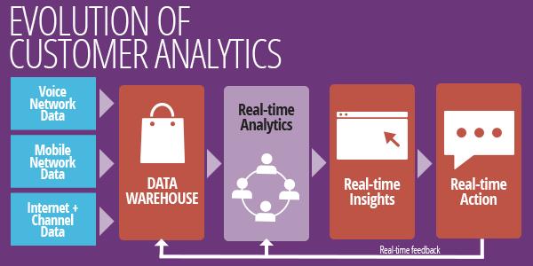 Картинки по запросу real time consumer data analytics