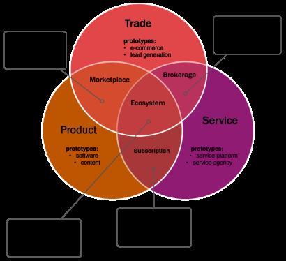 бизнес-модель архетипов