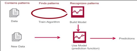 Predictive Machine learning