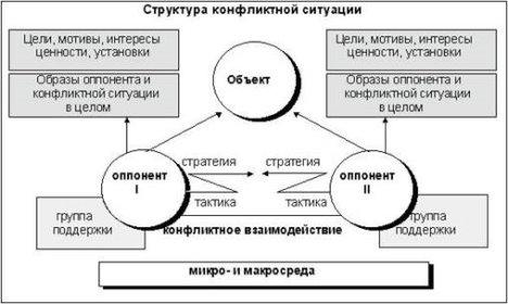 Картинки по запросу структура конфликта