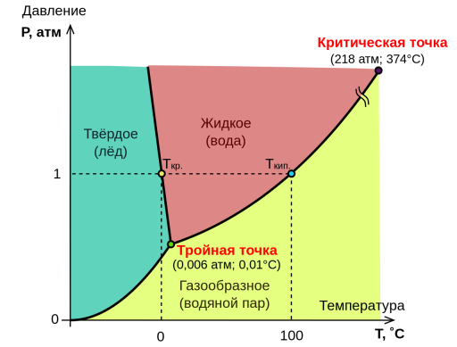https://upload.wikimedia.org/wikipedia/commons/thumb/2/22/Diag_phase_eau_ru.svg/1280px-Diag_phase_eau_ru.svg.png