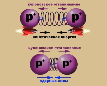 Взаимодействие протонов