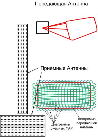 Антенны и диаграммы рис в пункт о системотехнических решениях