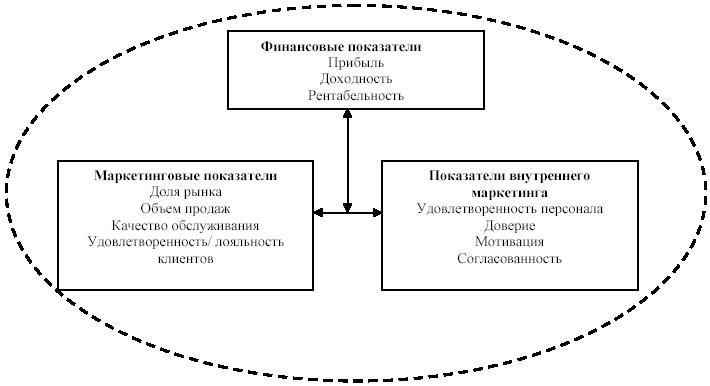 Схемы по маркетингу персонала