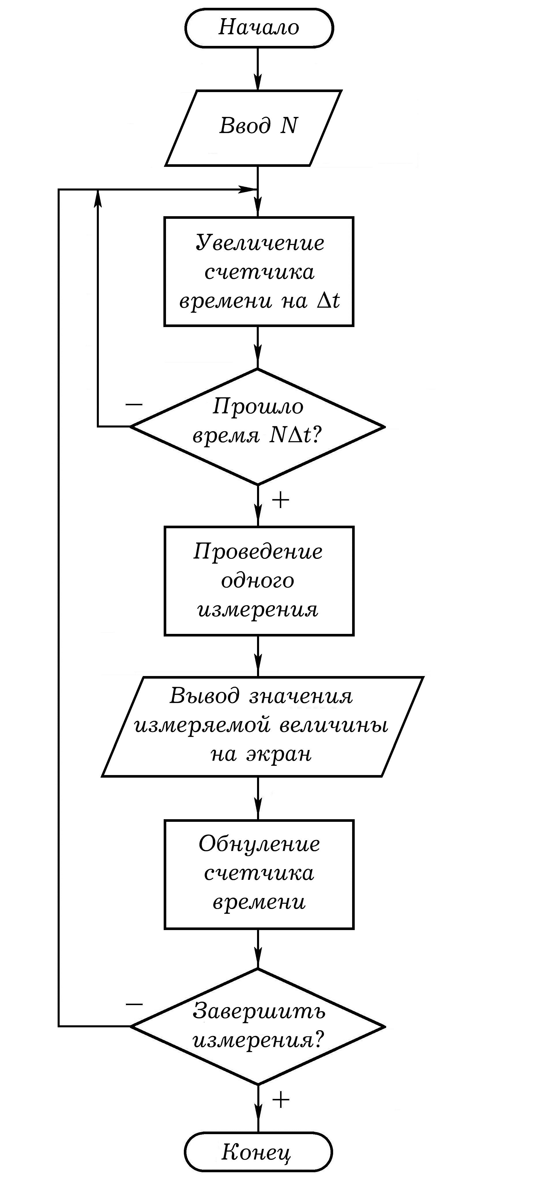описание алгоритма ,блок-схема