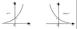 http://900igr.net/datai/algebra/Vidy-funktsij/0011-001-Pokazatelnaja-funktsija.png