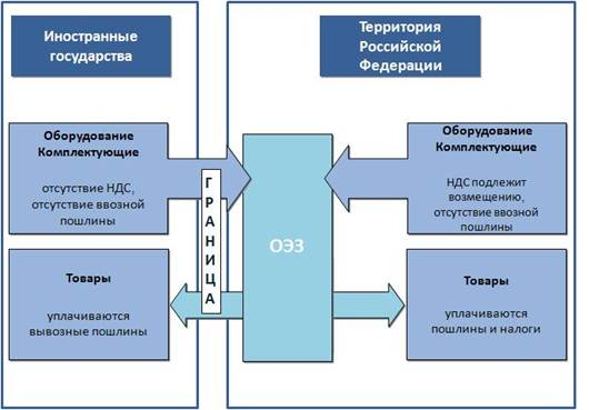 Описание: http://www.economy.gov.ru/wps/wcm/connect/a52cba00431cd29aba3ebb00f8e42875/actingcustomspref.JPG?MOD=AJPERES&CACHEID=a52cba00431cd29aba3ebb00f8e42875