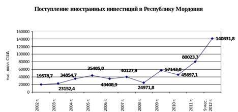 Специальные экономические зоны россии реферат 4027