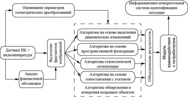 Описание: D:\Users\HP\Documents\МСФ\Магистер. Работа\Рисунки\Структура программно-алгоритмического обеспечения оптико-электронной системы обнаружения и сопровождения объектов.bmp