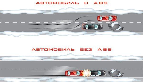1386017318_antiblokirovochnaya-sistema-tormozov-abs