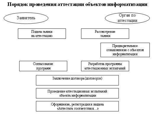 Категория объекта информатизации фото 334-264