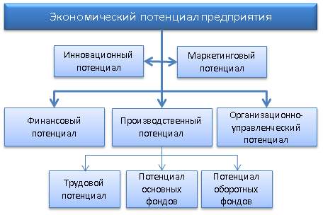 Структура экономического потенциала предприятия