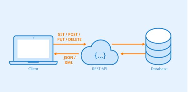 C:\Users\ulha0217\Desktop\Rest-API.png