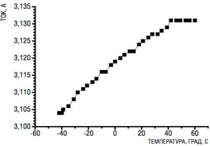 http://digitalsubstation.com/wp-content/uploads/2012/12/VOPT_TemperatureGraph.png
