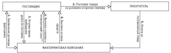 Схема факторинга