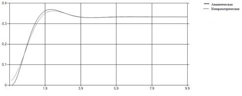 Описание: Непараметрическая переходная(исправленное).png