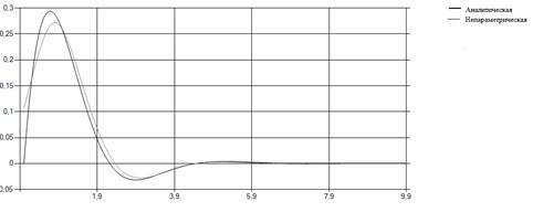 Описание: Непараметрическая весовая(исправленная).png