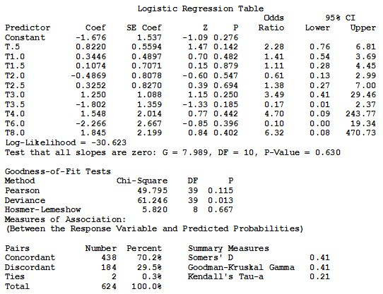 Comparison of statistical functions for programs (SAS, SPSS