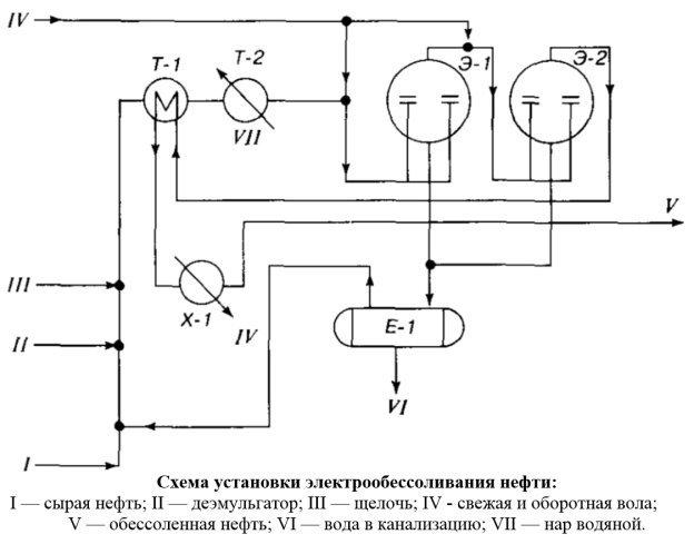 http://proofoil.ru/Oilrefining/Images/Fig3.jpg
