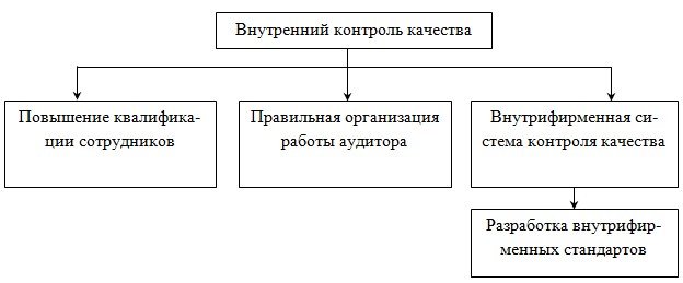 внутренний контроль организации образец